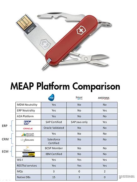 Vendor Neutrality MEAP Platform Comparison
