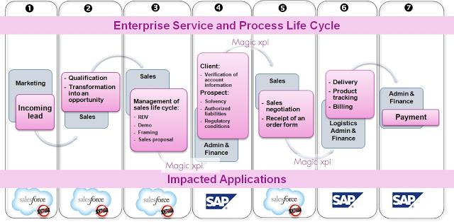 Salesforce-and-SAP-integration