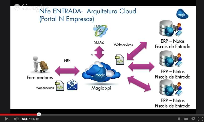 Automação de Processos de NFe de ENTRADA com Magic xpi - Magic Sem Segredos - S01E12