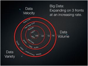 Big-Data-3-Vs-300x225