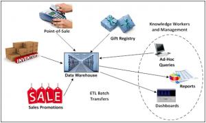 Data-Warehouse-300x180