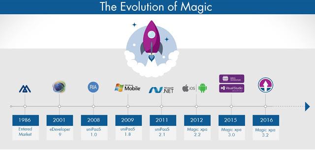 the-evolution-of-magic