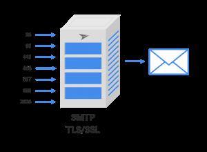 Acessando Servidores Seguros de SMTP com ao Magic xpi