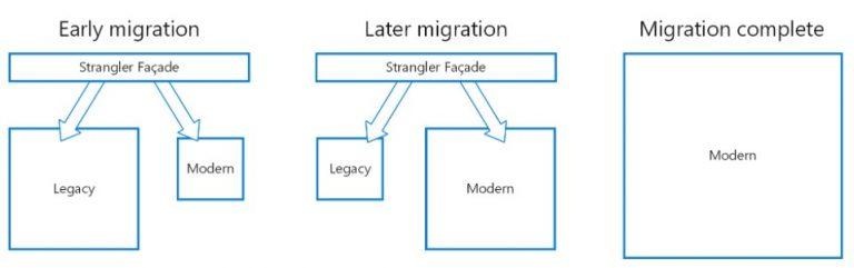 """O modelo de arquitetura """"Strangler"""" e o Magic xpi"""